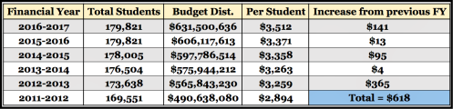 2012-2017 FCPS State Funding Breakdown