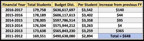 EDU budget chart